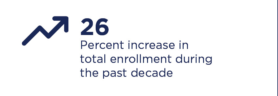 Enrollment Increase at Concordia over the last decade